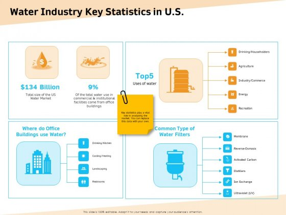 Optimization Of Water Usage Water Industry Key Statistics In US Ppt Icon Slide Portrait PDF