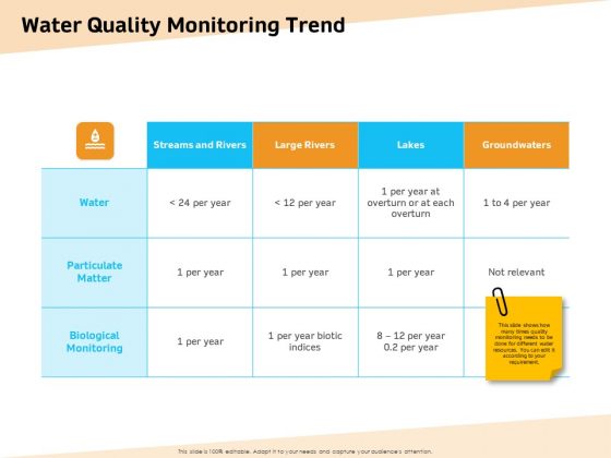 Optimization Of Water Usage Water Quality Monitoring Trend Ppt Summary Designs Download PDF