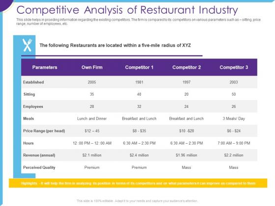 Optimization Restaurant Operations Competitive Analysis Of Restaurant Industry Ppt Inspiration Master Slide PDF