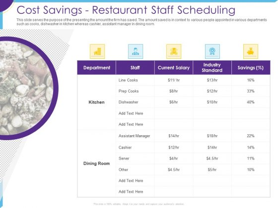 Optimization Restaurant Operations Cost Savings Restaurant Staff Scheduling Ppt Styles Example Topics PDF