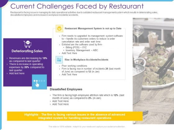 Optimization Restaurant Operations Current Challenges Faced By Restaurant Icons PDF