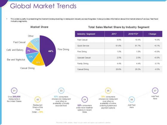 Optimization Restaurant Operations Global Market Trends Ppt Rules PDF