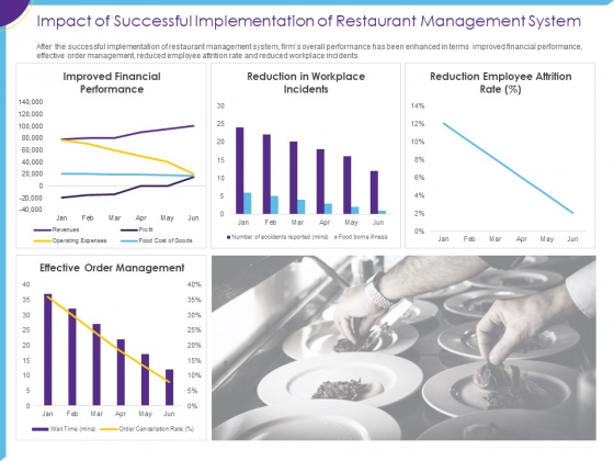 Optimization Restaurant Operations Impact Of Successful Implementation Of Management System Slides PDF