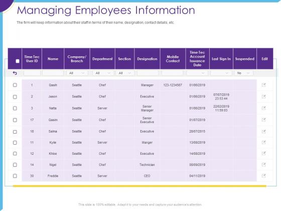 Optimization Restaurant Operations Managing Employees Information Ppt Icon Background Images PDF