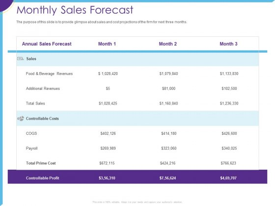 Optimization Restaurant Operations Monthly Sales Forecast Ppt File Influencers PDF