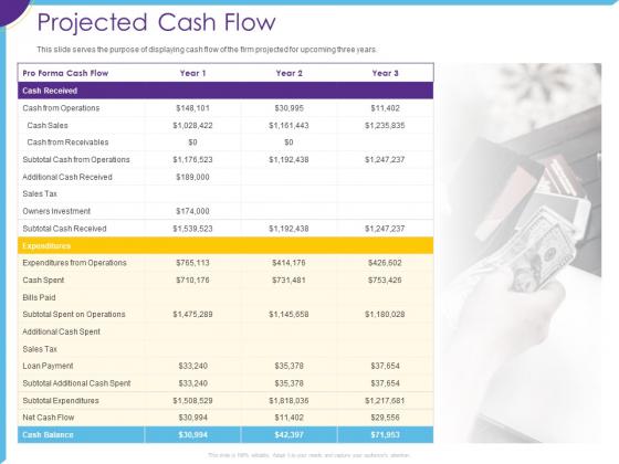 Optimization Restaurant Operations Projected Cash Flow Ppt Show Layout PDF