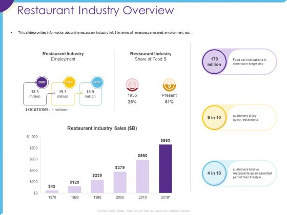 Optimization Restaurant Operations Restaurant Industry Overview Ppt Show Visual Aids PDF