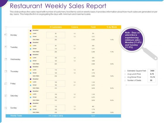 Optimization Restaurant Operations Restaurant Weekly Sales Report Ppt File Slides PDF