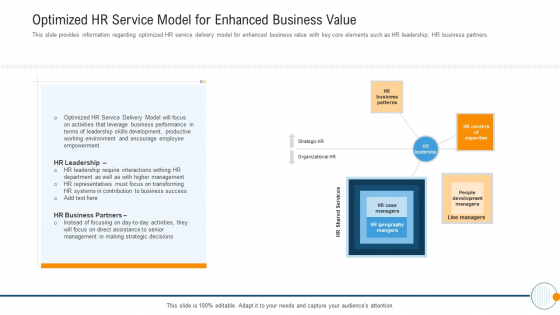 Optimized HR Service Model For Enhanced Business Value Modern HR Service Operations Themes PDF
