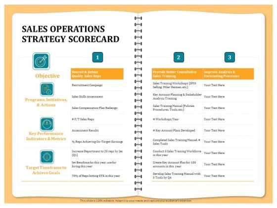Optimizing Marketing Channel For Profit Increment Sales Operations Strategy Scorecard Portrait PDF