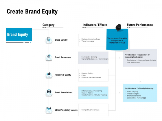 Optimizing The Marketing Operations To Drive Efficiencies Create Brand Equity Topics PDF