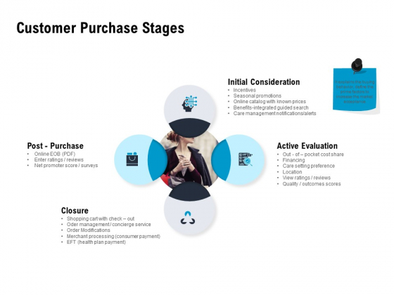 Optimizing The Marketing Operations To Drive Efficiencies Customer Purchase Stages Slides PDF