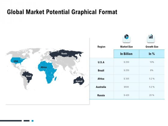 Optimizing The Marketing Operations To Drive Efficiencies Global Market Potential Graphical Format Sample PDF