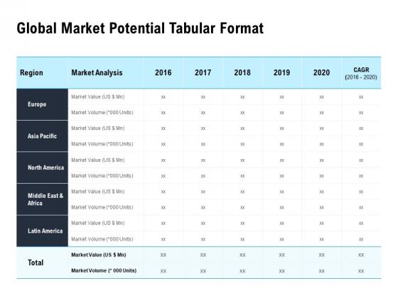 Optimizing The Marketing Operations To Drive Efficiencies Global Market Potential Tabular Format Inspiration PDF
