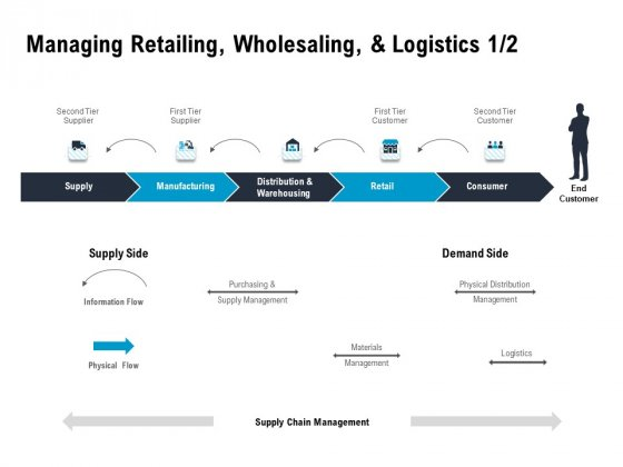Optimizing The Marketing Operations To Drive Efficiencies Managing Retailing Wholesaling And Logistics Supply Summary PDF