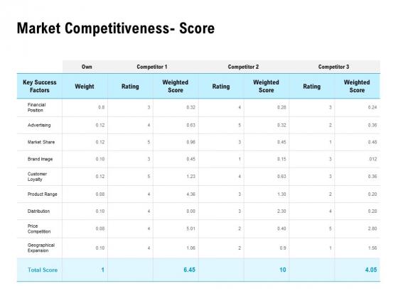 Optimizing The Marketing Operations To Drive Efficiencies Market Competitiveness Score Inspiration PDF