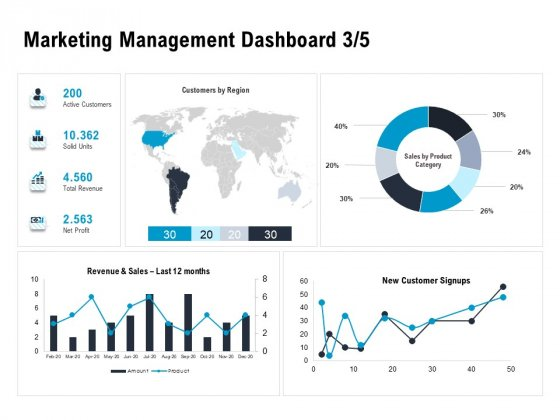 Optimizing The Marketing Operations To Drive Efficiencies Marketing Management Dashboard Sales Mockup Guidelines PDF