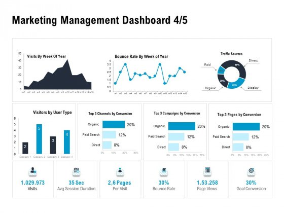Optimizing The Marketing Operations To Drive Efficiencies Marketing Management Dashboard Sources Designs Themes PDF