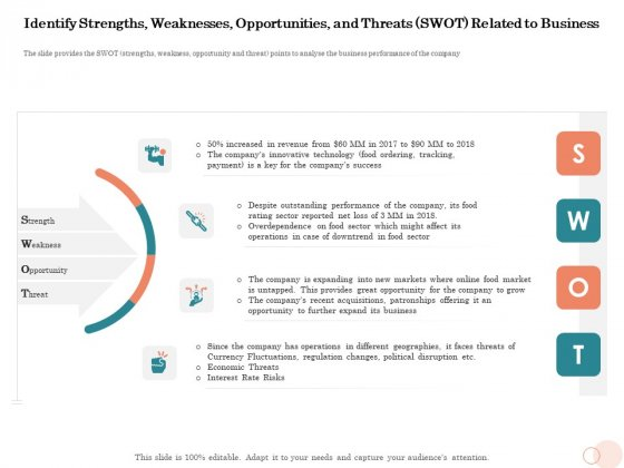 Option Pool Funding Pitch Deck Identify Strengths Weaknesses Opportunities And Threats SWOT Related To Business Portrait PDF