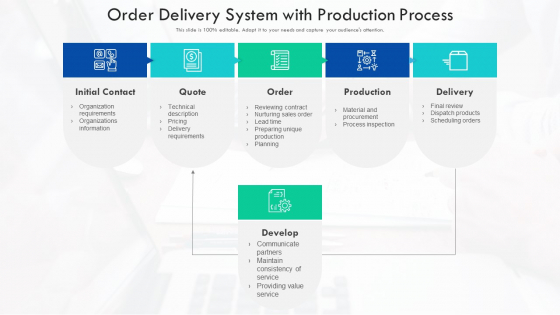 Order Delivery System With Production Process Ppt Background PDF