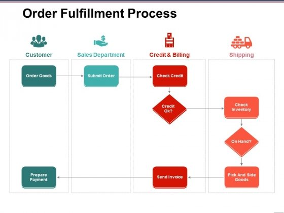 Order Fulfillment Process Ppt PowerPoint Presentation Icon Demonstration