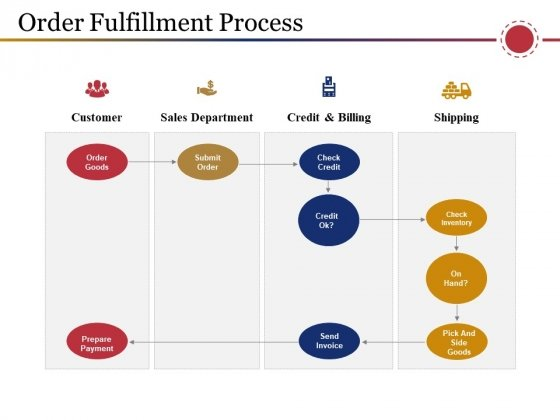 Order Fulfillment Process Ppt PowerPoint Presentation Pictures Graphics Tutorials