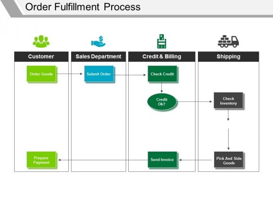 Order Fulfillment Process Ppt PowerPoint Presentation Styles Graphics Tutorials