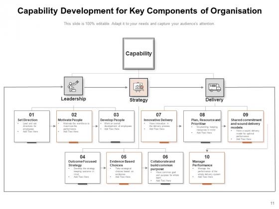 Organisational_Capabilities_Development_Performance_People_Development_Leadership_Ppt_PowerPoint_Presentation_Complete_Deck_Slide_11