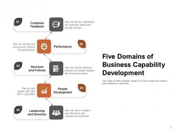 Organisational_Capabilities_Development_Performance_People_Development_Leadership_Ppt_PowerPoint_Presentation_Complete_Deck_Slide_2
