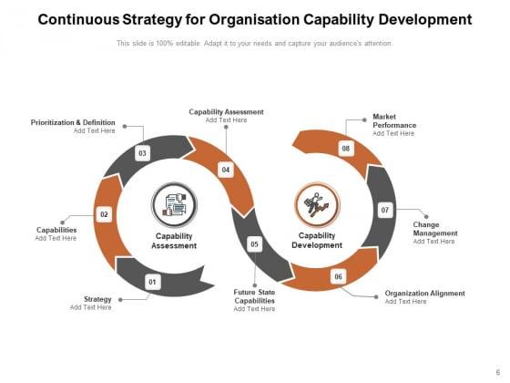 Organisational_Capabilities_Development_Performance_People_Development_Leadership_Ppt_PowerPoint_Presentation_Complete_Deck_Slide_6
