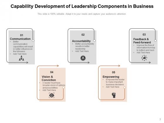 Organisational_Capabilities_Development_Performance_People_Development_Leadership_Ppt_PowerPoint_Presentation_Complete_Deck_Slide_7