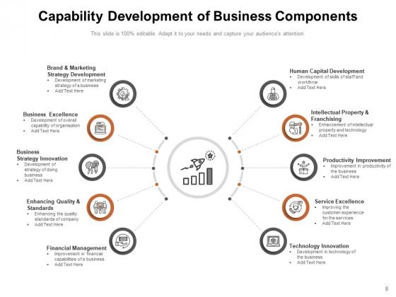 Organisational_Capabilities_Development_Performance_People_Development_Leadership_Ppt_PowerPoint_Presentation_Complete_Deck_Slide_8