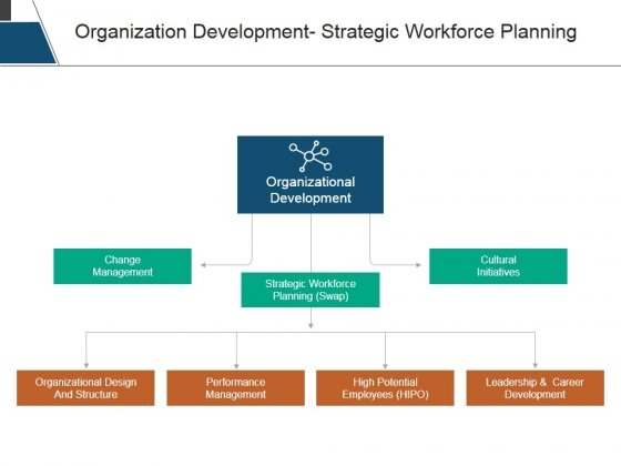 Organization Development Strategic Workforce Planning Ppt PowerPoint Presentation Infographics Slide Download