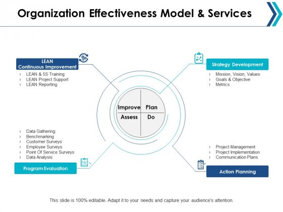 Organization Effectiveness Model And Services Ppt Powerpoint Presentation Layouts Brochure