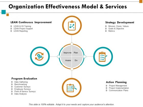 Organization Effectiveness Model And Services Ppt PowerPoint Presentation Portfolio Icons