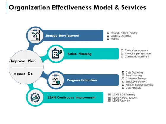 Organization Effectiveness Model And Services Ppt PowerPoint Presentation Show Graphics Example