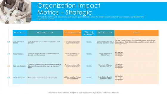 Organization Impact Metrics Strategic Hacking Prevention Awareness Training For IT Security Graphics PDF