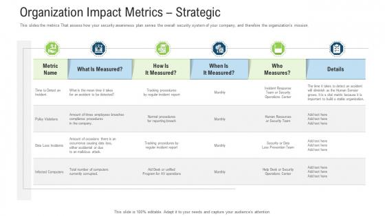 Organization Impact Metrics Strategic Ppt Styles Shapes PDF