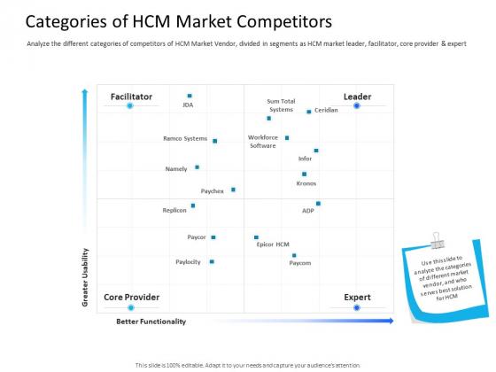 Organization Manpower Management Technology Categories Of HCM Market Competitors Graphics PDF