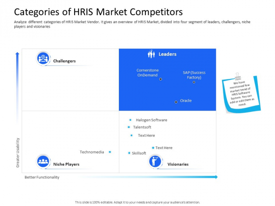 Organization Manpower Management Technology Categories Of HRIS Market Competitors Clipart PDF