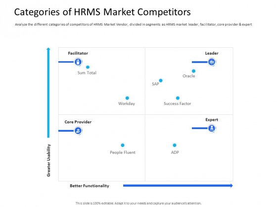 Organization Manpower Management Technology Categories Of HRMS Market Competitors Guidelines PDF