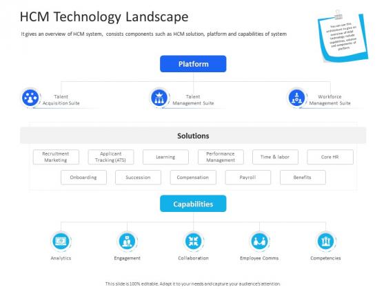 Organization Manpower Management Technology HCM Technology Landscape Diagrams PDF