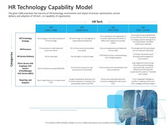Organization Manpower Management Technology HR Technology Capability Model Introduction PDF