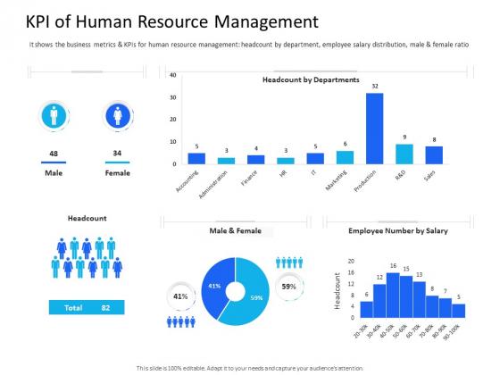 Organization Manpower Management Technology KPI Of Human Resource Management Slides PDF