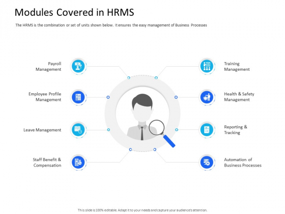 Organization Manpower Management Technology Modules Covered In HRMS Professional PDF