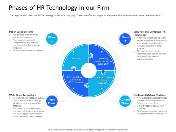 Organization Manpower Management Technology Phases Of HR Technology In Our Firm Ideas PDF