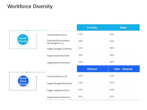 Organization Manpower Management Technology Workforce Diversity Ppt Outline Pictures PDF