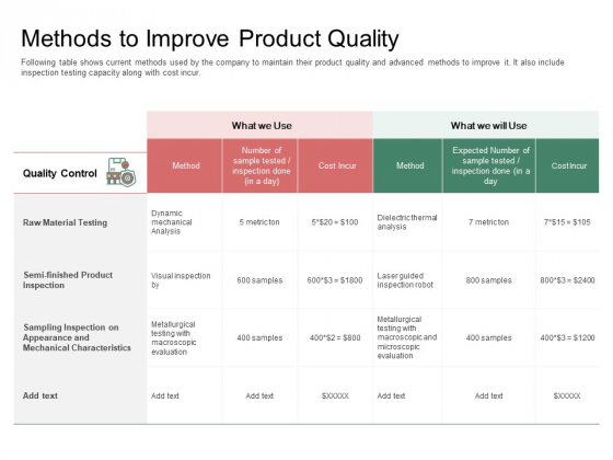 Organization Performance Evaluation Methods To Improve Product Quality Professional PDF