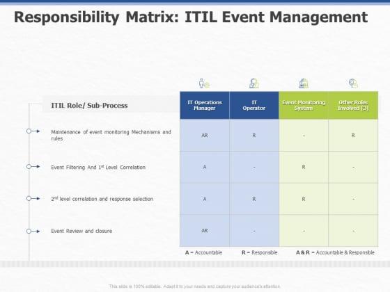 Organization_Strategic_Plan_Responsibility_Matrix_ITIL_Event_Management_Ppt_PowerPoint_Presentation_File_Professional_PDF_Slide_1