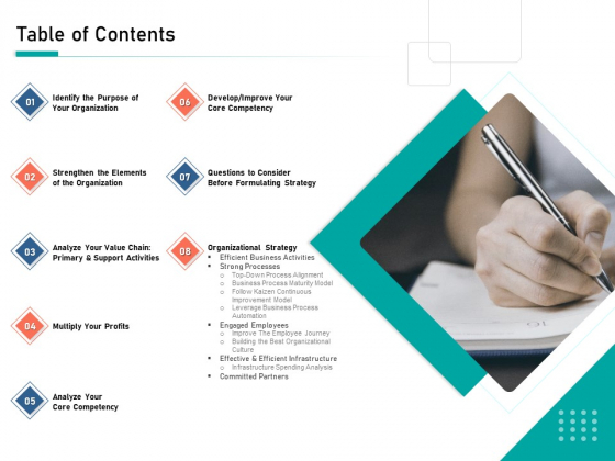 Organizational Building Blocks Table Of Contents Ppt PowerPoint Presentation Infographics Background PDF
